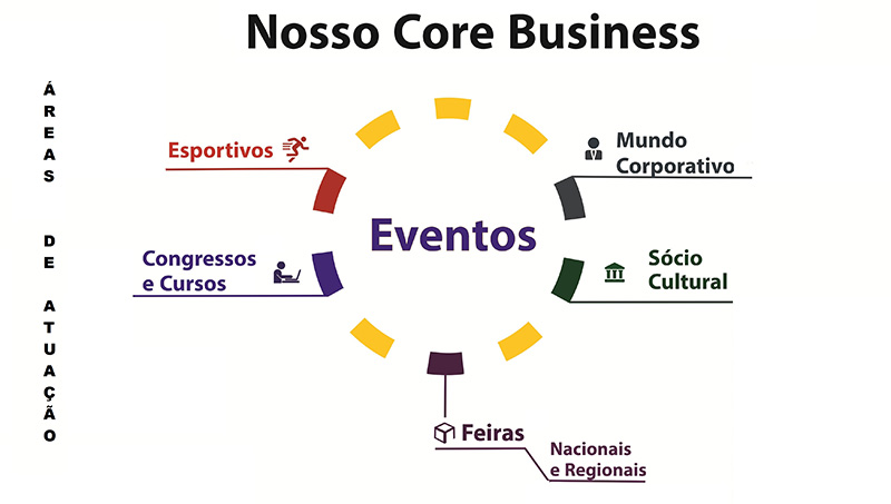 Futuro Eventos - Core Business